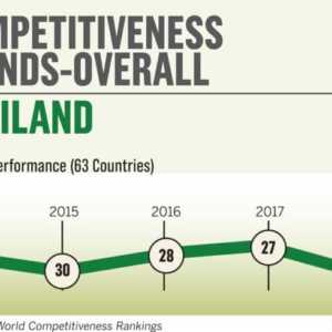 Thailand drops three places in World Competitiveness Rankings