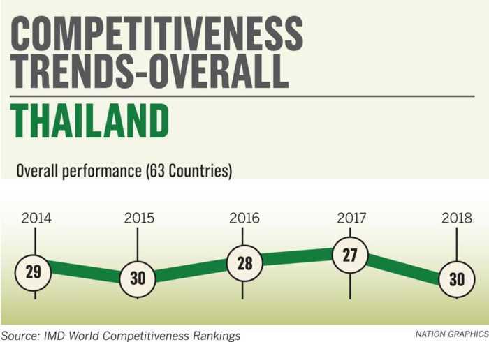 การศึกษาไทย ร่วง 3 อันดับในปีนี้  จากการจัดอันดับโลกโดย IMD 1