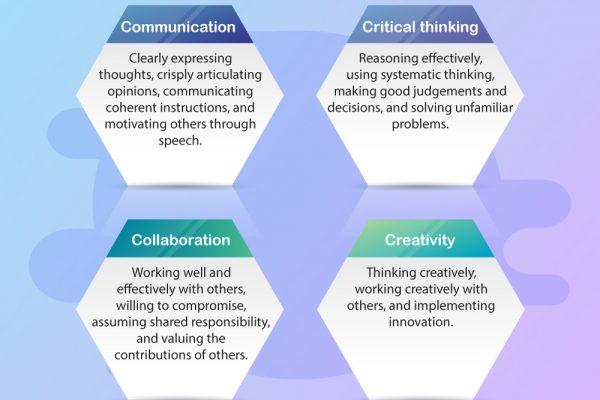 four Cs of 21st Century skills