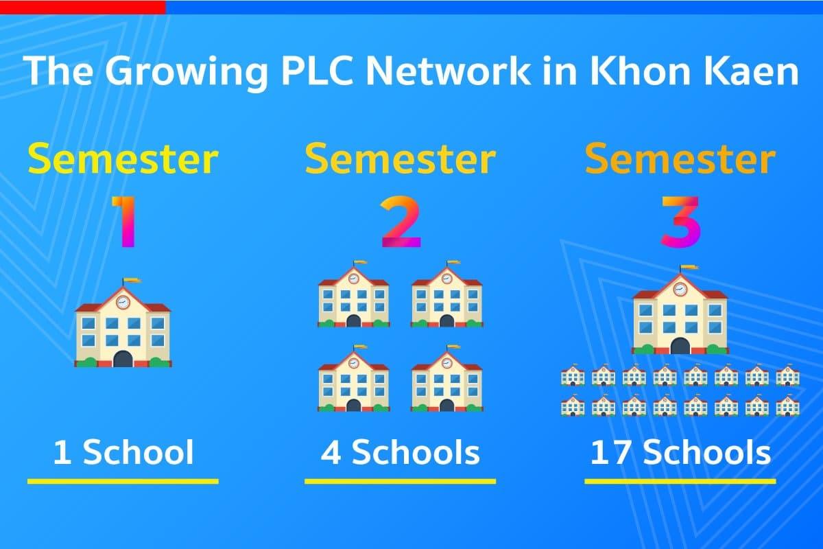 professional learning community plc